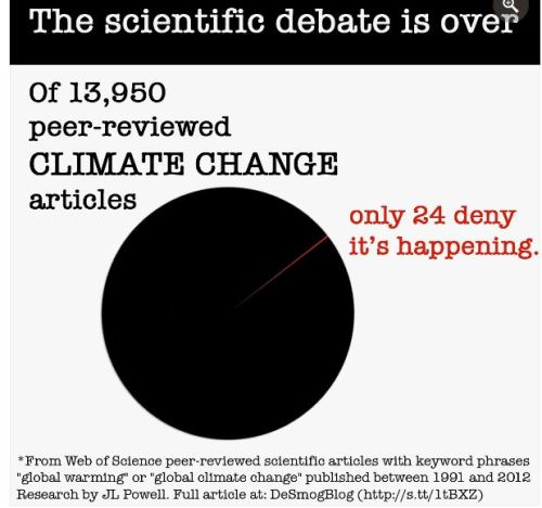 climate pie chart