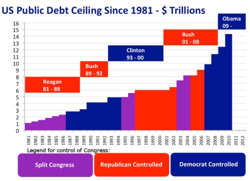 800px-US_Public_Debt_Ceiling_1981-2010
